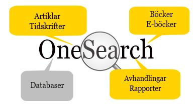Sök i OneSearch